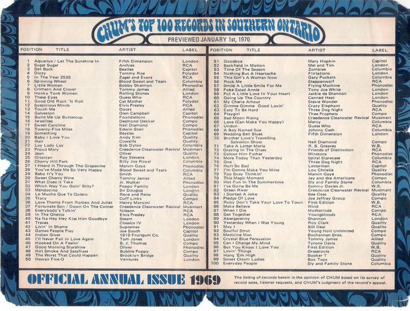 Chum top 100 1970